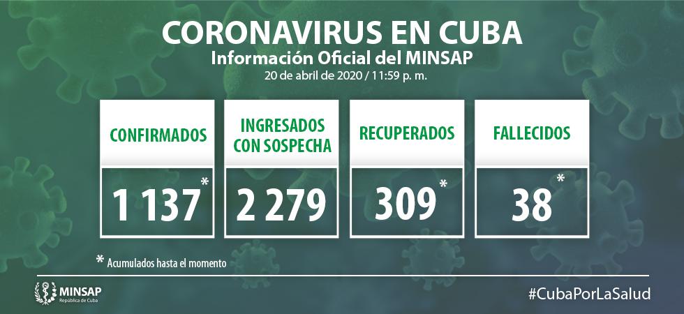 Parte Cierre del 20 de abril sobre Covid-19 en Cuba