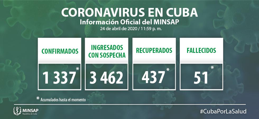 Parte cubano presentado este sábado 25 de abril