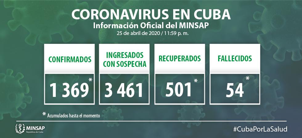 Parte cubano presentado este domingo 26 de abril 2020