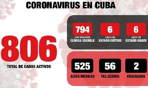 En Cuba 20 nuevos casos, 2 fallecidos y 24 recuperados