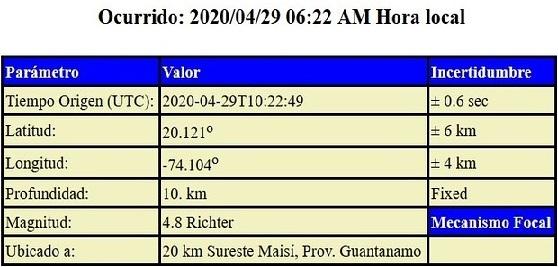 Datos aportados por el CENAIS desde Santiago de Cuba.