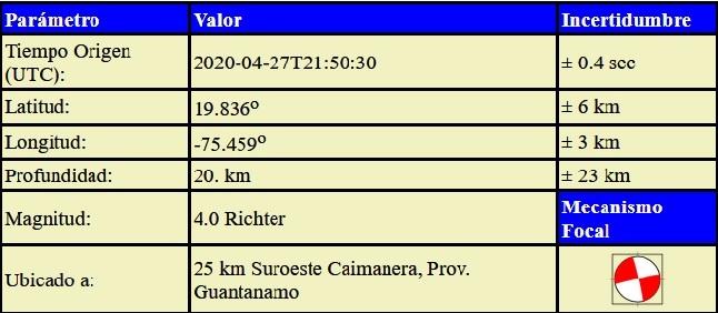 Sismo perceptible esta tarde en la ciudad de Santiago de Cuba, dia 27 de abril de 2020