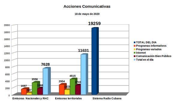 Acciones Comunicativas de la Radio en tiempos de pandemia contra la covid-19.