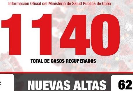Covid-19 en Cuba al cierre del 8 de Mayo