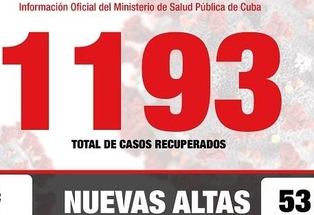 Covid-19 en Cuba al cierre del 9 de Mayo