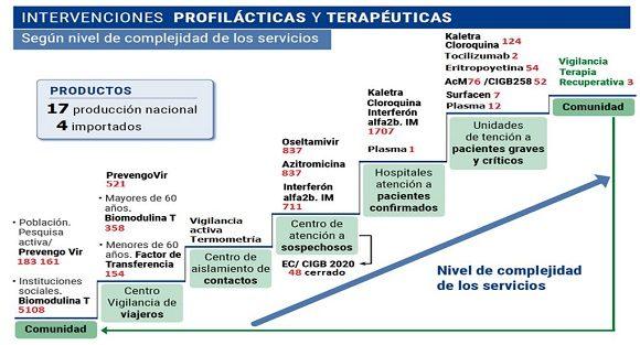 Escalera de intervenciones profilácticas y terapéuticas.