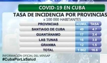 Al cierre de este viernes 15 de mayo, Cuba reportó 22 nuevos casos positivos a la COVID-19, ningún fallecido y 35 altas médicas, informó  en conferencia de prensa el doctor Francisco Durán, director nacional  de Epidemiología del Ministerio de Salud Pública (Minsap).
