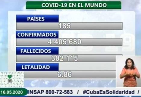 Covid-19 en Cuba al cierre del 15 de Mayo