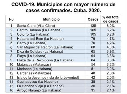 ¿Cómo se comporta la epidemia por municipios en Cuba?