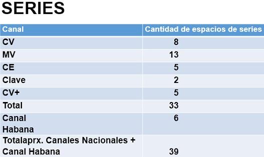 ICAIC multiplica y diversifica sus producciones, además, fortalece integración con el ICRT en post-covid-19. Tabla: ICRT-Cubadebate