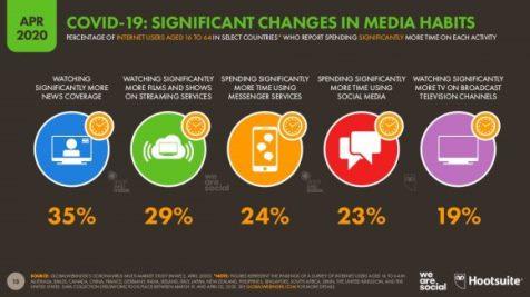 Cambios en los consumos de medios para abril de 2020. Gráfica y Datos: Hootsuit-We are Social