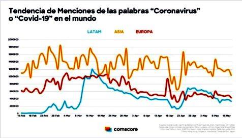 Tendencia en el uso de la palabra Coronavirus.