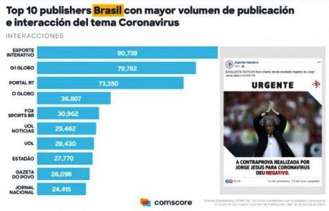 Brasil con el mayor número de publicación