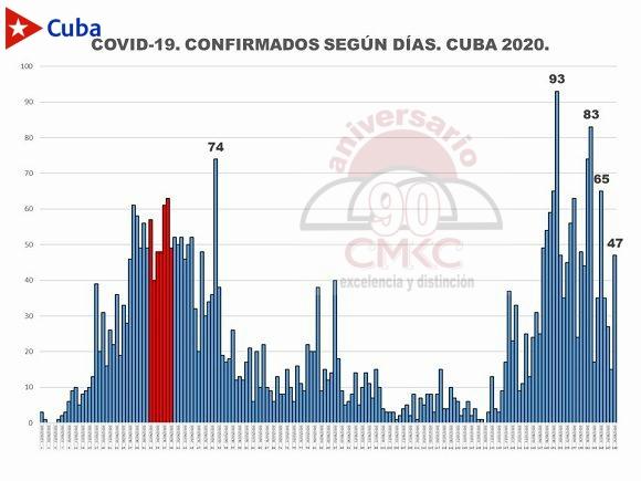 Estimado de los casos activos en Cuba.