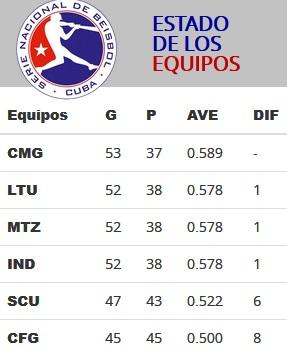 Estado de los equipos al cierre de la primera subserie de béisbol.