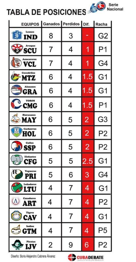 Tabla de posiciones por equipos al cierre del 26 de septiembre de 2020. Serie 60 de Béisbol.